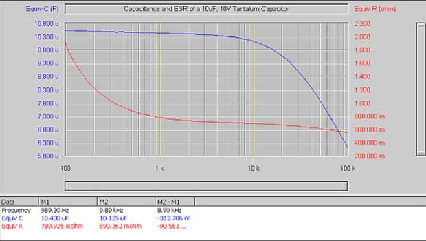 Graph: Capacitance and Equivalent Series Resistance