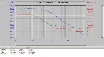 Sample Graph:Open Loop Gain and Phase of a DC-DC Converter